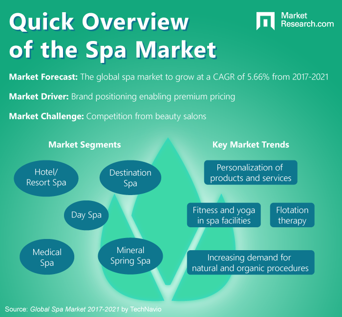 Spa Industry Infographic